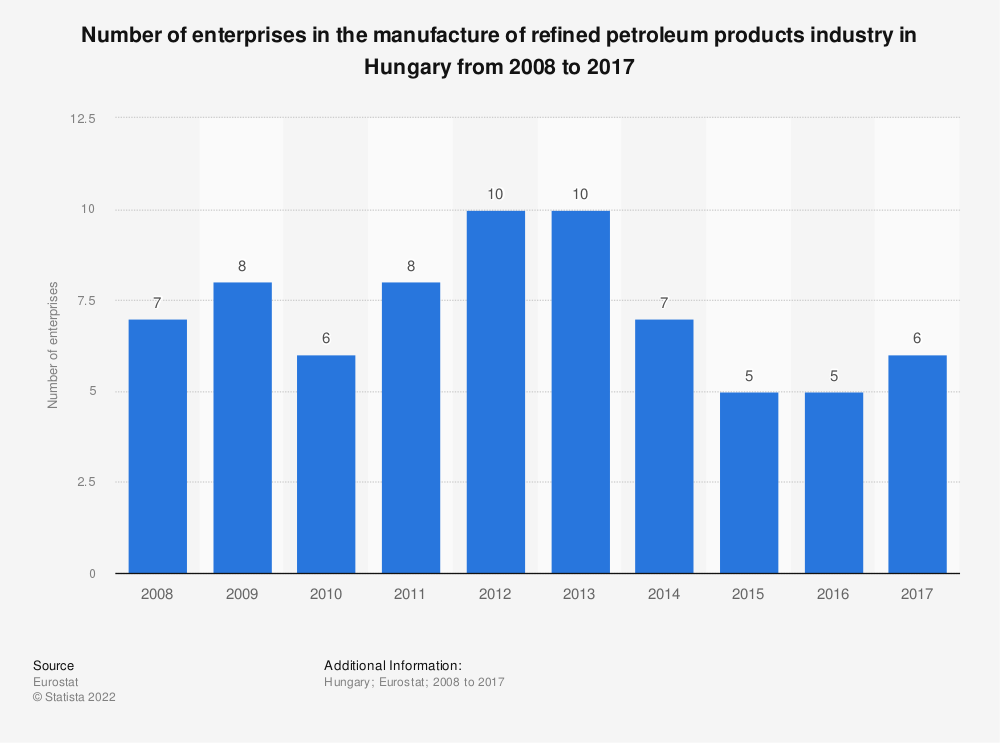 Statistic: Number of enterprises in the manufacture of refined petroleum products industry in Hungary from 2008 to 2016 | Statista