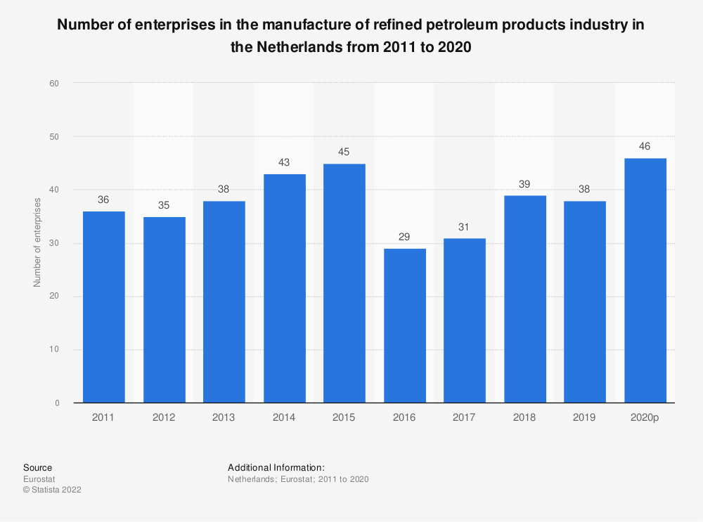 Statistic: Number of enterprises in the manufacture of refined petroleum products industry in the Netherlands from 2008 to 2016   Statista
