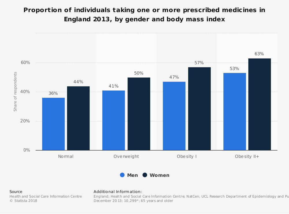 Statistic: Proportion of individuals taking one or more prescribed medicines in England 2013, by gender and body mass index | Statista
