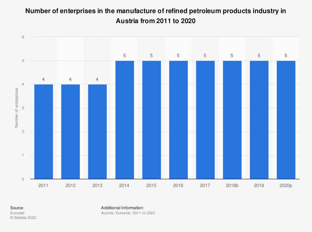Statistic: Number of enterprises in the manufacture of refined petroleum products industry in Austria from 2008 to 2016 | Statista