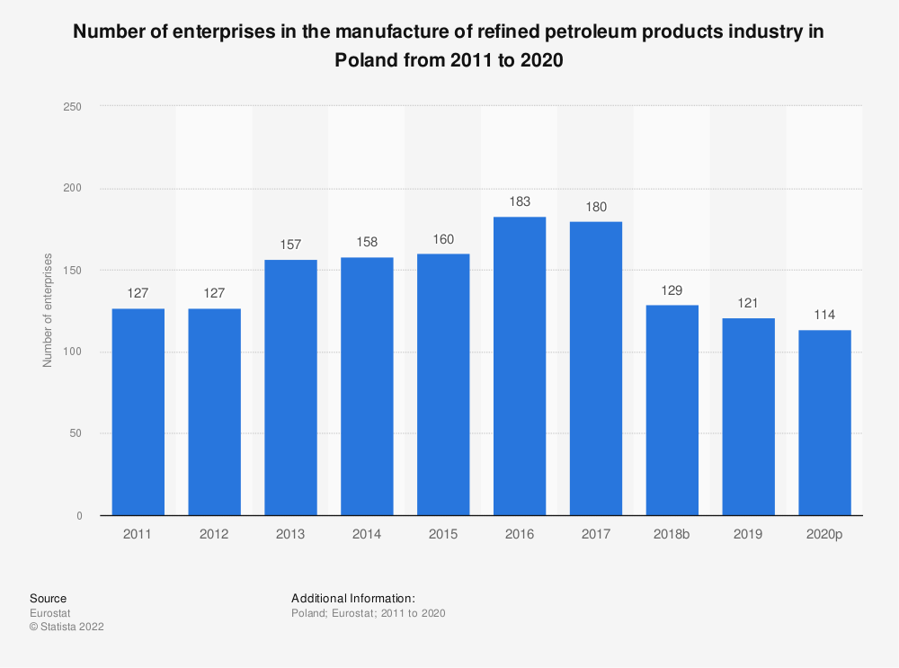 Statistic: Number of enterprises in the manufacture of refined petroleum products industry in Poland from 2008 to 2016   Statista