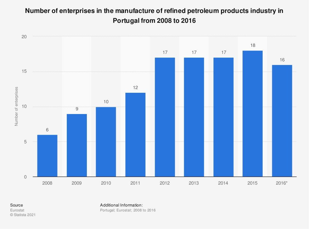 Statistic: Number of enterprises in the manufacture of refined petroleum products industry in Portugal from 2008 to 2016 | Statista