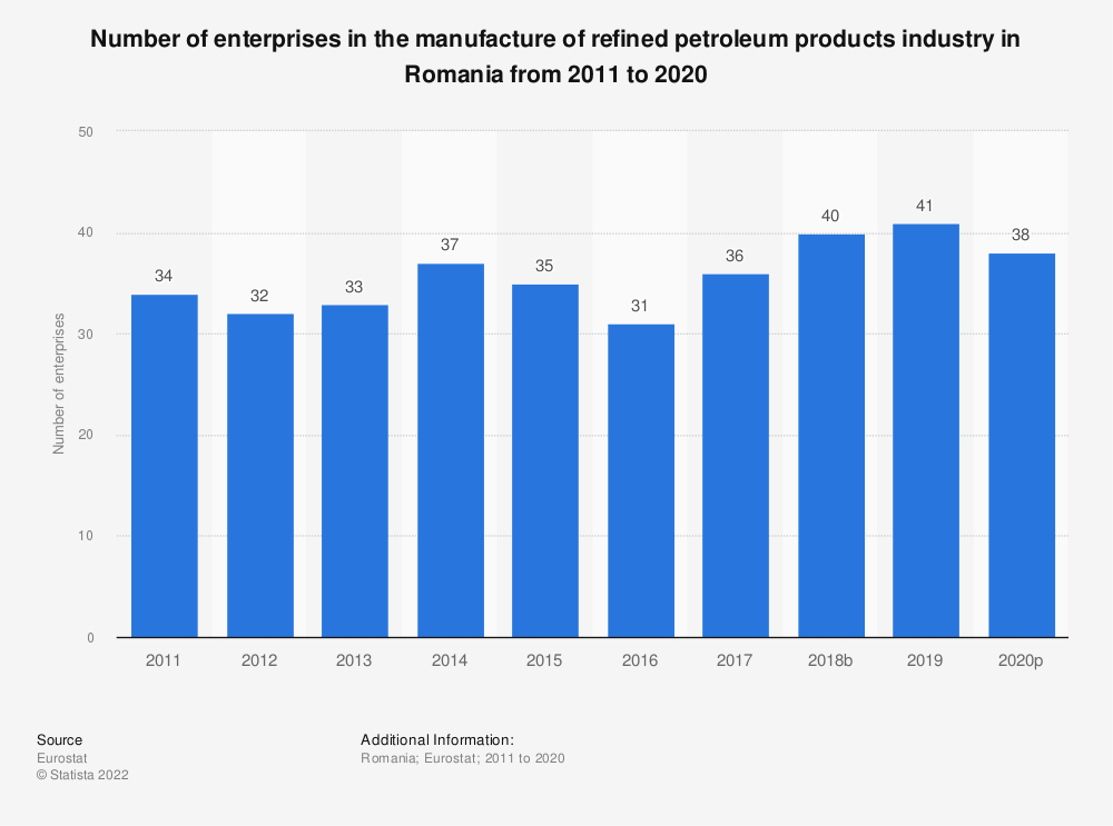 Statistic: Number of enterprises in the manufacture of refined petroleum products industry in Romania from 2008 to 2016 | Statista