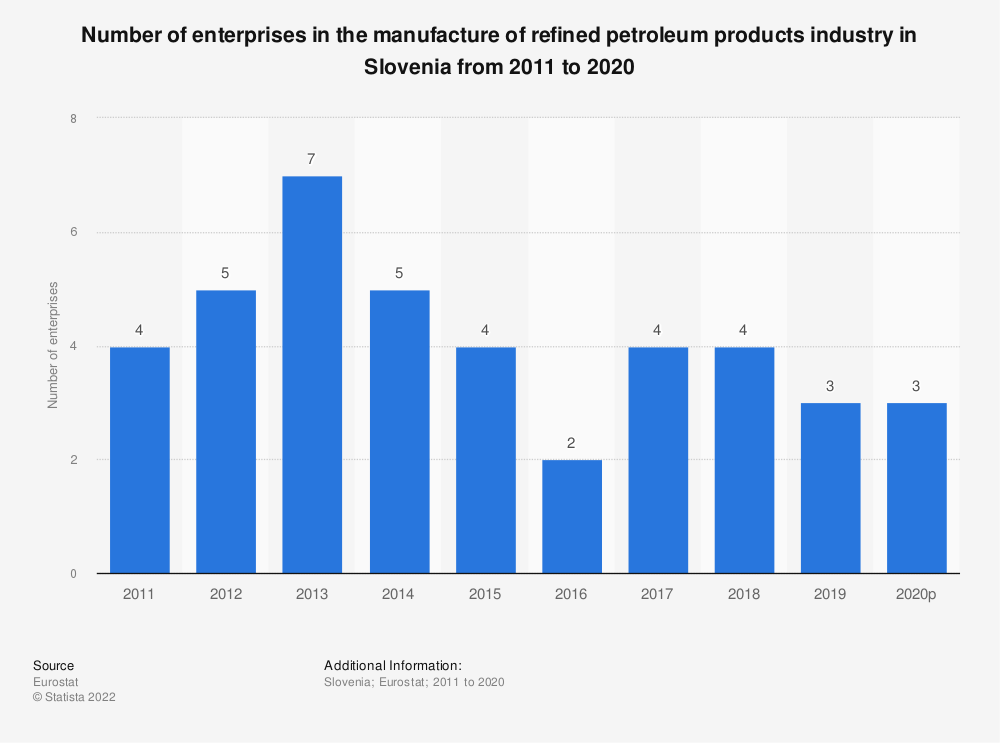 Statistic: Number of enterprises in the manufacture of refined petroleum products industry in Slovenia from 2008 to 2016 | Statista