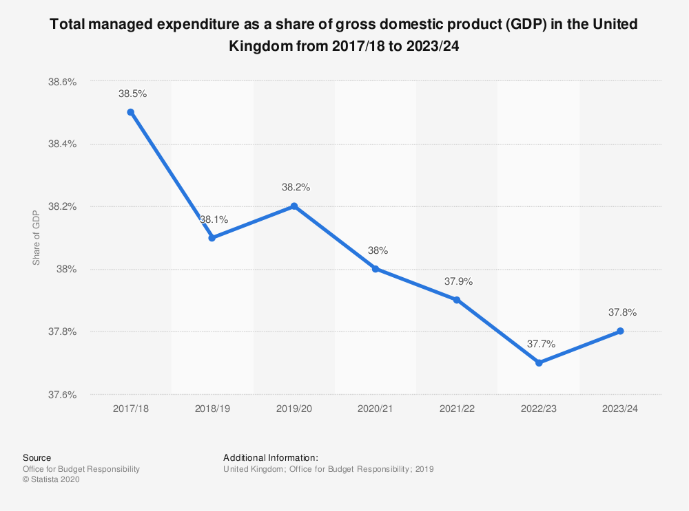 Statistic: Total managed expenditure as a share of gross domestic product (GDP) in the United Kingdom from 2017/18 to 2023/24 | Statista