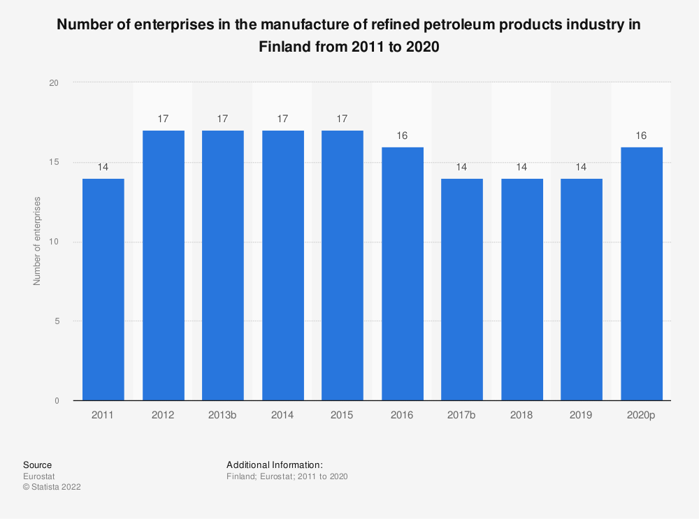 Statistic: Number of enterprises in the manufacture of refined petroleum products industry in Finland from 2008 to 2016 | Statista