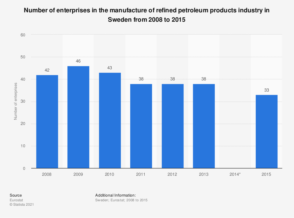 Statistic: Number of enterprises in the manufacture of refined petroleum products industry in Sweden from 2008 to 2015 | Statista