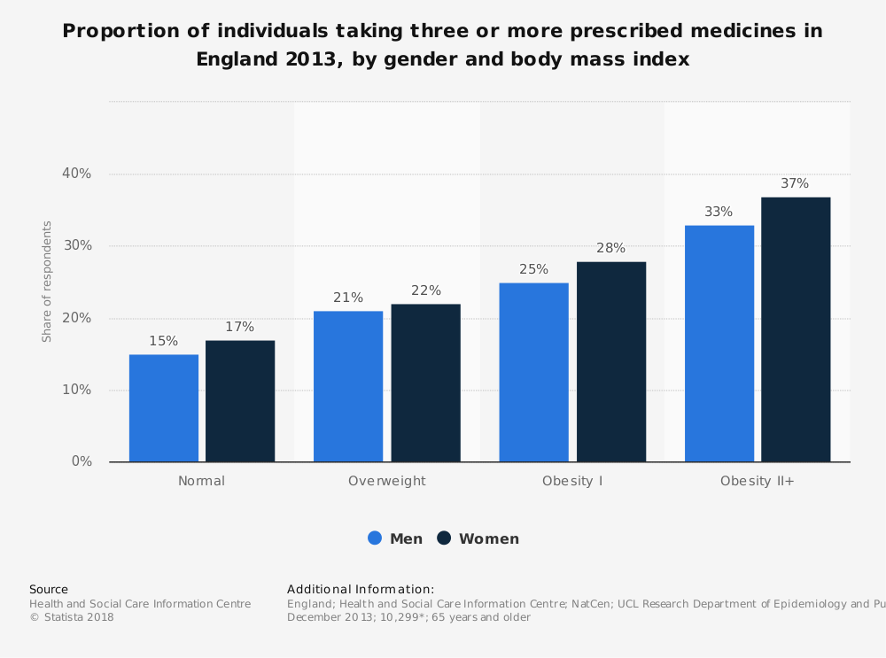 Statistic: Proportion of individuals taking three or more prescribed medicines in England 2013, by gender and body mass index | Statista