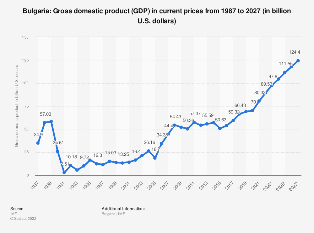 Statistic: Bulgaria: Gross domestic product (GDP) in current prices from 2014 to 2024 (in billion U.S. dollars) | Statista