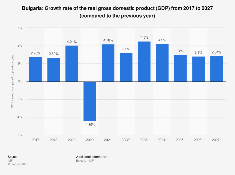 Statistic: Bulgaria: Growth rate of the real gross domestic product (GDP) from 2014 to 2024 (compared to the previous year) | Statista