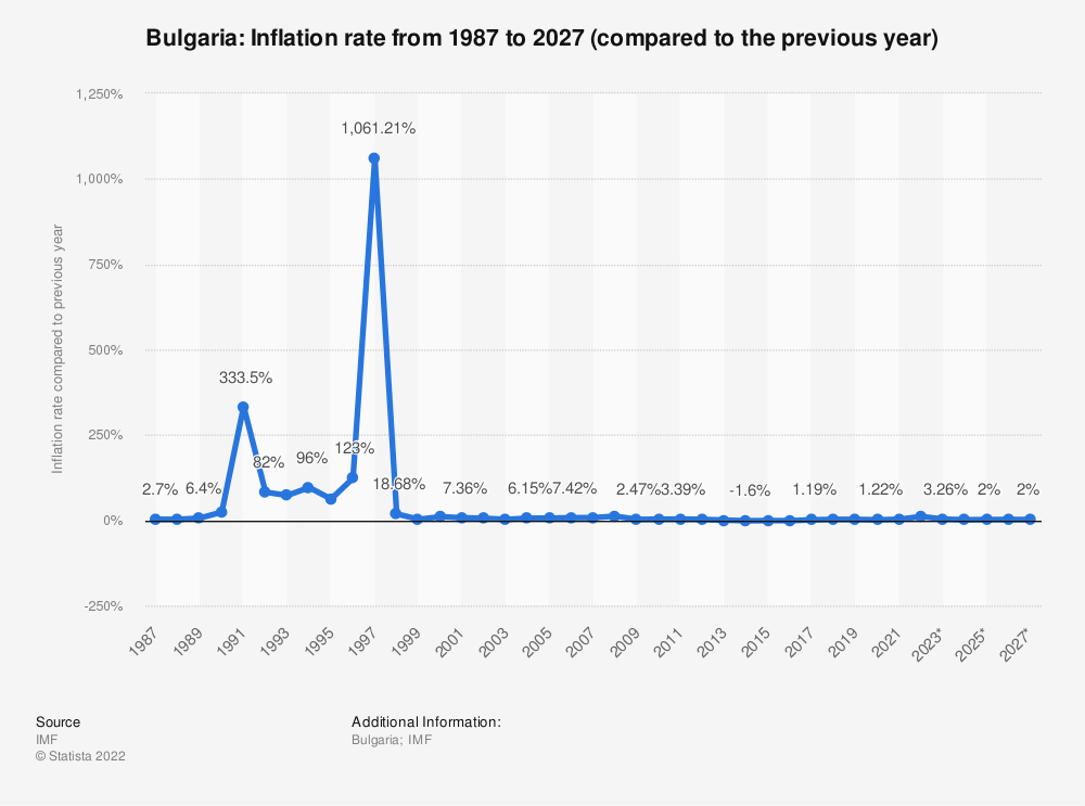 Statistic: Bulgaria: Inflation rate from 1984 to 2021 (compared to the previous year) | Statista
