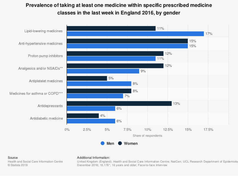 Statistic: Prevalence of taking at least one medicine within specific prescribed medicine classes in the last week in England 2016, by gender   Statista