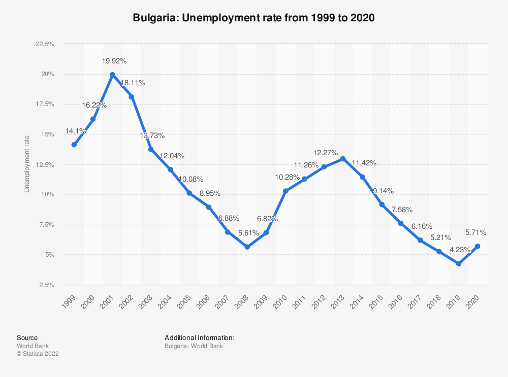 Statistic: Bulgaria: Unemployment rate from 1999 to 2019 | Statista