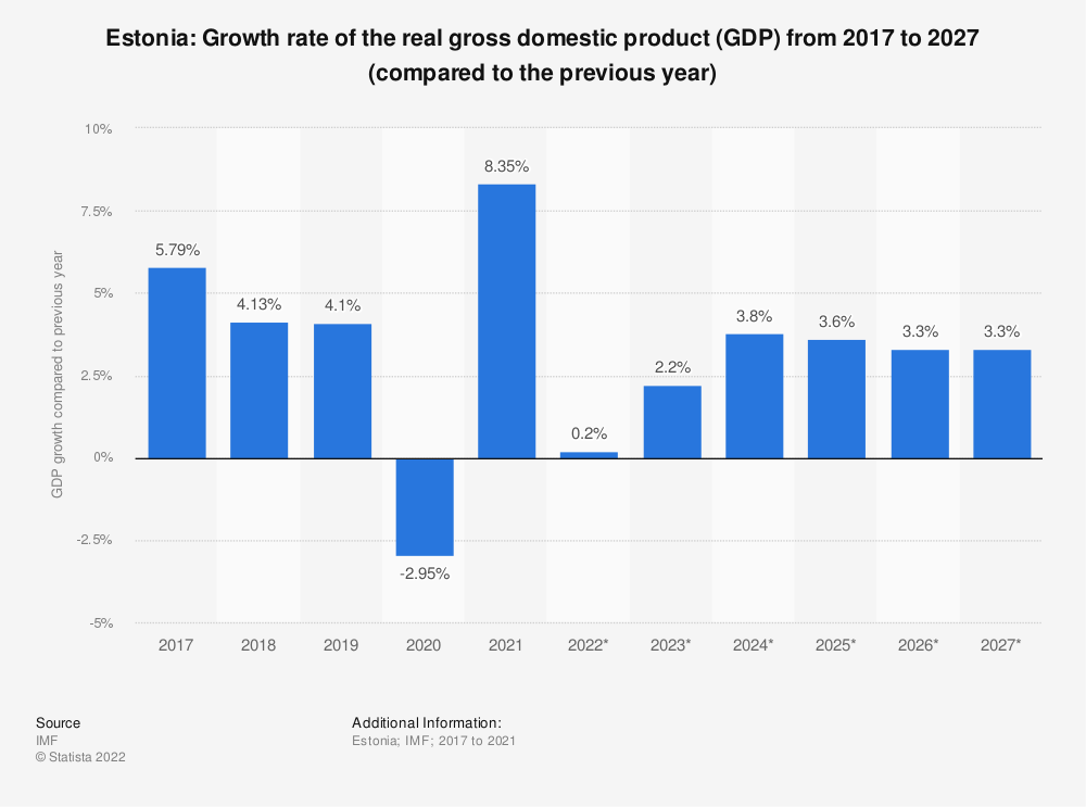 Statistic: Estonia: Growth rate of the real gross domestic product (GDP) from 2014 to 2024 (compared to the previous year) | Statista