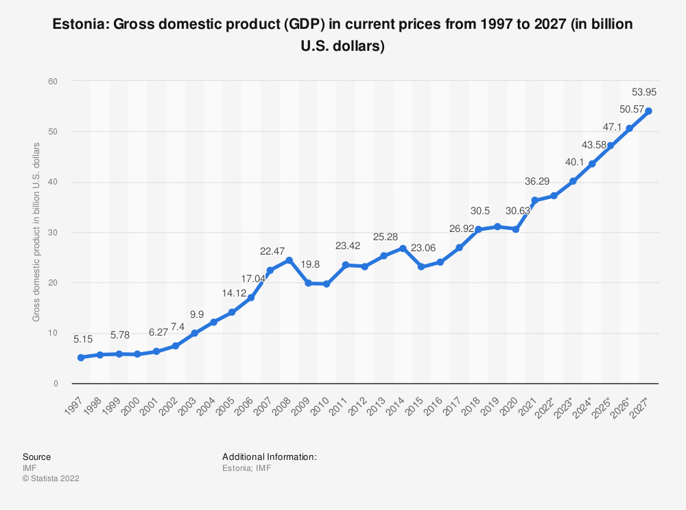 Statistic: Estonia: Gross domestic product (GDP) in current prices from 1995 to 2025 (in billion U.S. dollars) | Statista