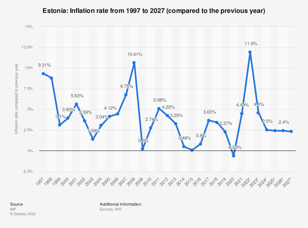 Statistic: Estonia: Inflation rate from 2014 to 2024 (compared to the previous year) | Statista