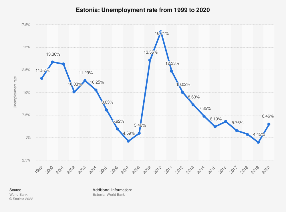 Statistic: Estonia: Unemployment rate from 1998 to 2018 | Statista