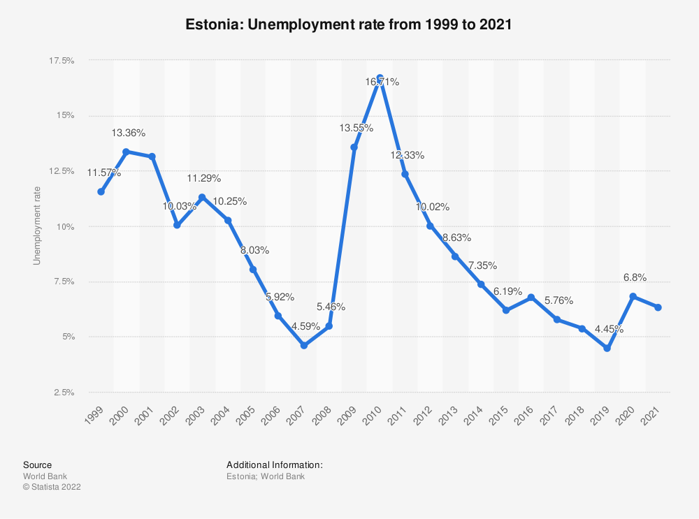 Statistic: Estonia: Unemployment rate from 1999 to 2019 | Statista