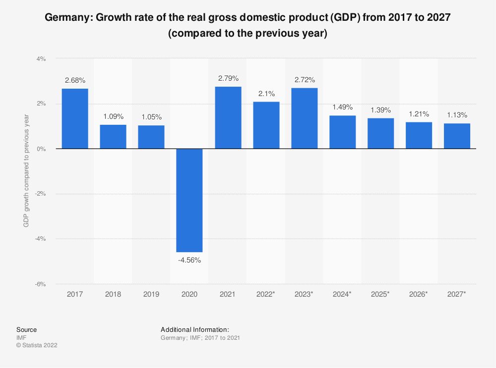 Statistic: Germany: Growth rate of the real gross domestic product (GDP) from 2014 to 2024 (compared to the previous year) | Statista
