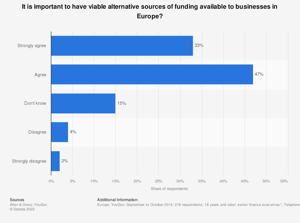 Statistic: It is important to have viable alternative sources of funding available to businesses in Europe? | Statista