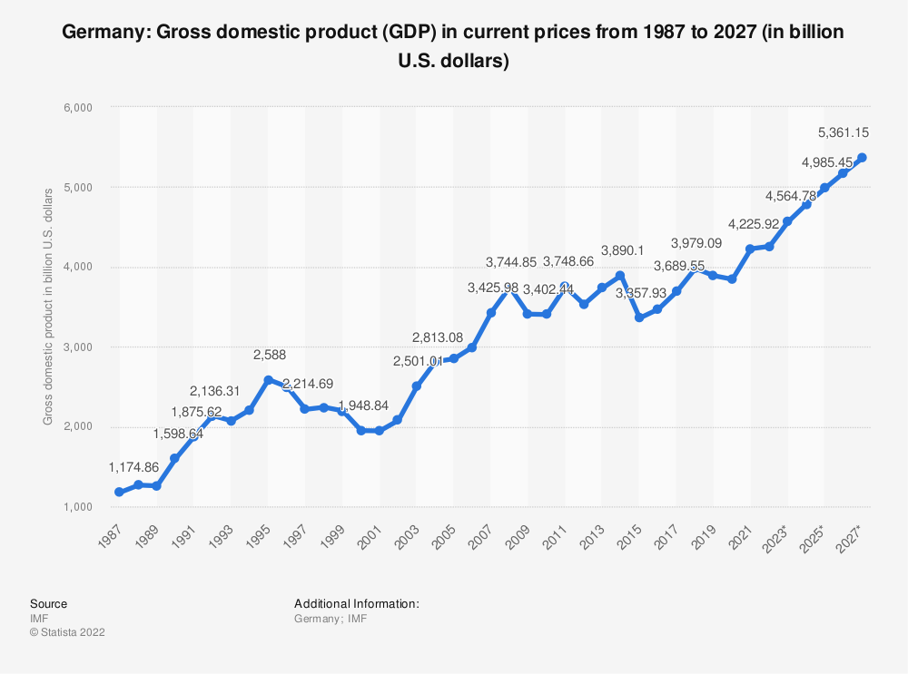 Statistic: Germany: Gross domestic product (GDP) in current prices from 1985 to 2025 (in billion U.S. dollars) | Statista