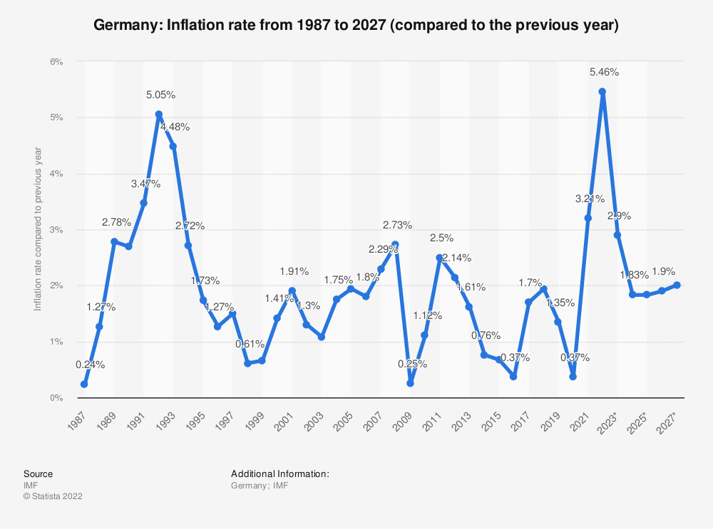 Statistic: Germany: Inflation rate from 1984 to 2024 (compared to the previous year) | Statista