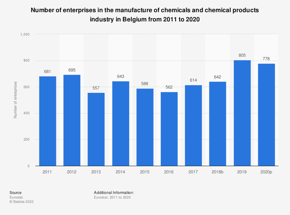 Statistic: Number of enterprises in the manufacture of chemicals and chemical products industry in Belgium from 2008 to 2016 | Statista