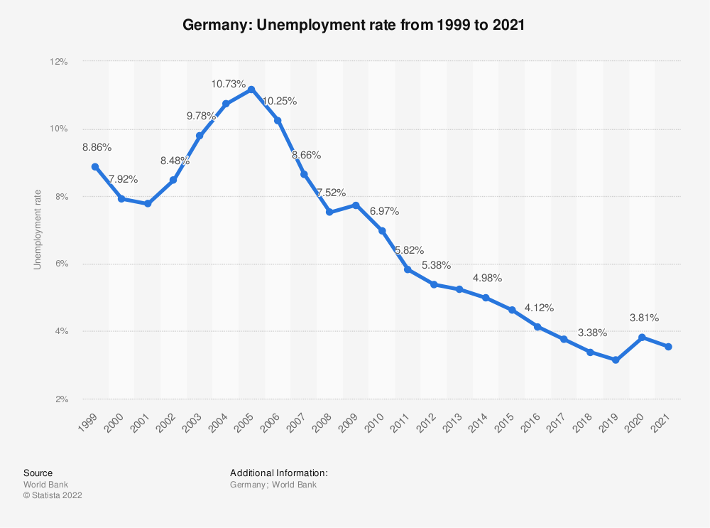 Statistic: Germany: Unemployment rate from 1998 to 2018 | Statista