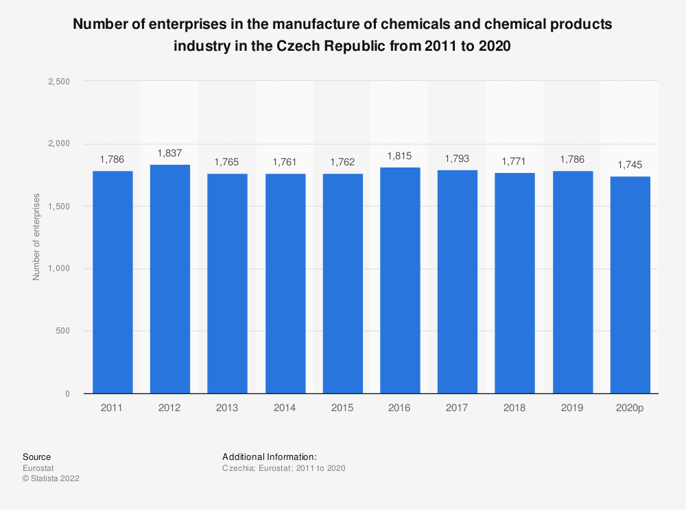 Statistic: Number of enterprises in the manufacture of chemicals and chemical products industry in the Czech Republic from 2008 to 2016 | Statista