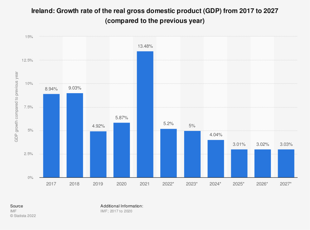 Statistic: Ireland: Growth rate of the real gross domestic product (GDP) from 2014 to 2024 (compared to the previous year) | Statista