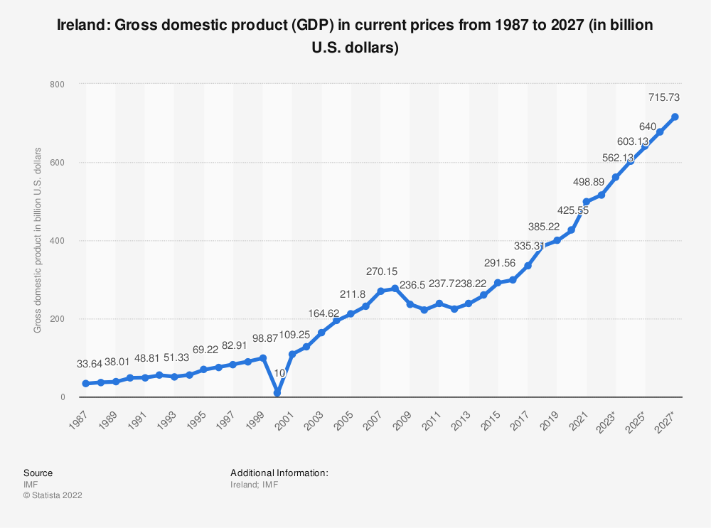Statistic: Ireland: Gross domestic product (GDP) in current prices from 1984 to 2024 (in billion U.S. dollars) | Statista