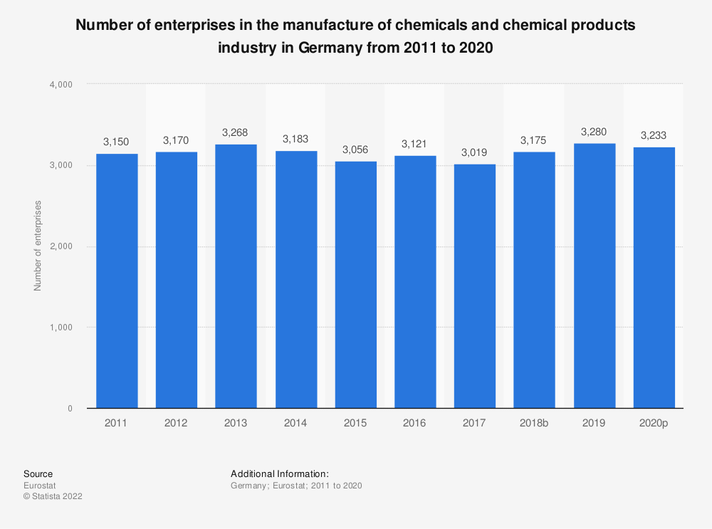 Statistic: Number of enterprises in the manufacture of chemicals and chemical products industry in Germany from 2008 to 2016 | Statista
