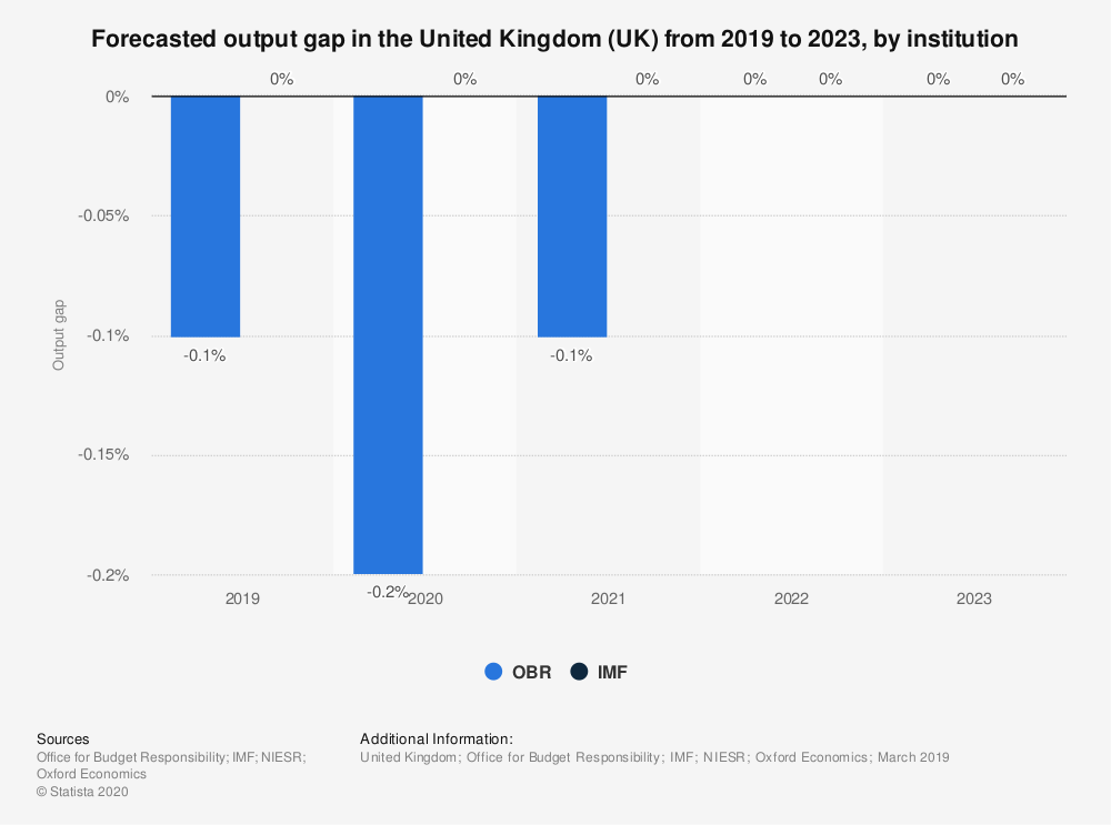 Statistic: Forecasted output gap in the United Kingdom (UK) from 2019 to 2023, by institution | Statista