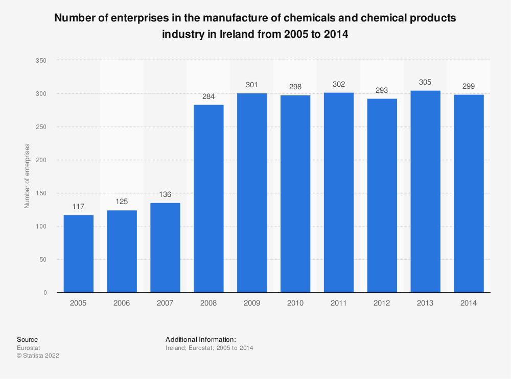 Statistic: Number of enterprises in the manufacture of chemicals and chemical products industry in Ireland from 2008 to 2014 | Statista
