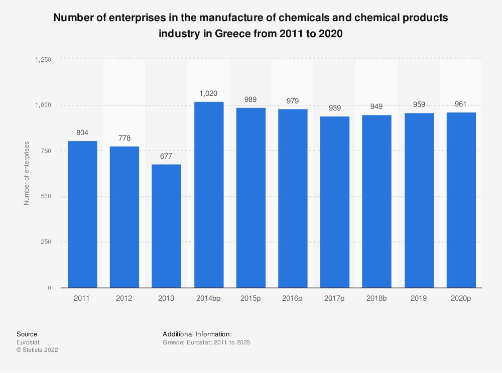 Statistic: Number of enterprises in the manufacture of chemicals and chemical products industry in Greece from 2008 to 2016 | Statista