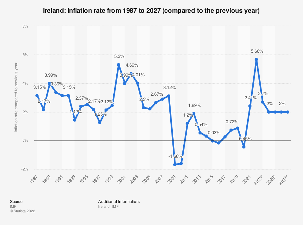 Statistic: Ireland: Inflation rate from 2014 to 2024 (compared to the previous year) | Statista