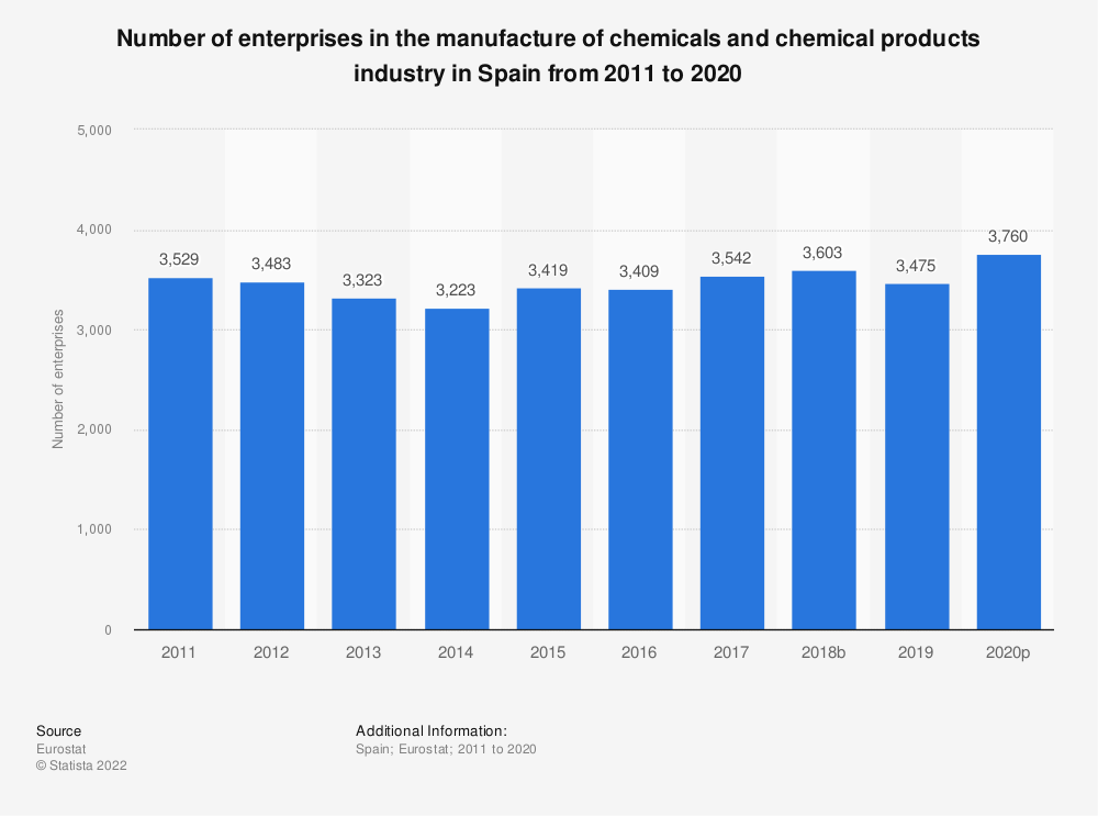 Statistic: Number of enterprises in the manufacture of chemicals and chemical products industry in Spain from 2008 to 2016 | Statista
