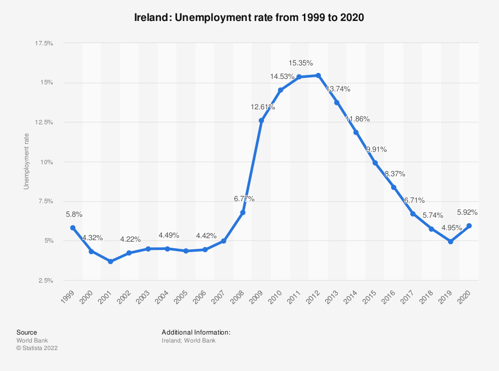 Statistic: Ireland: Unemployment rate from 1998 to 2018 | Statista