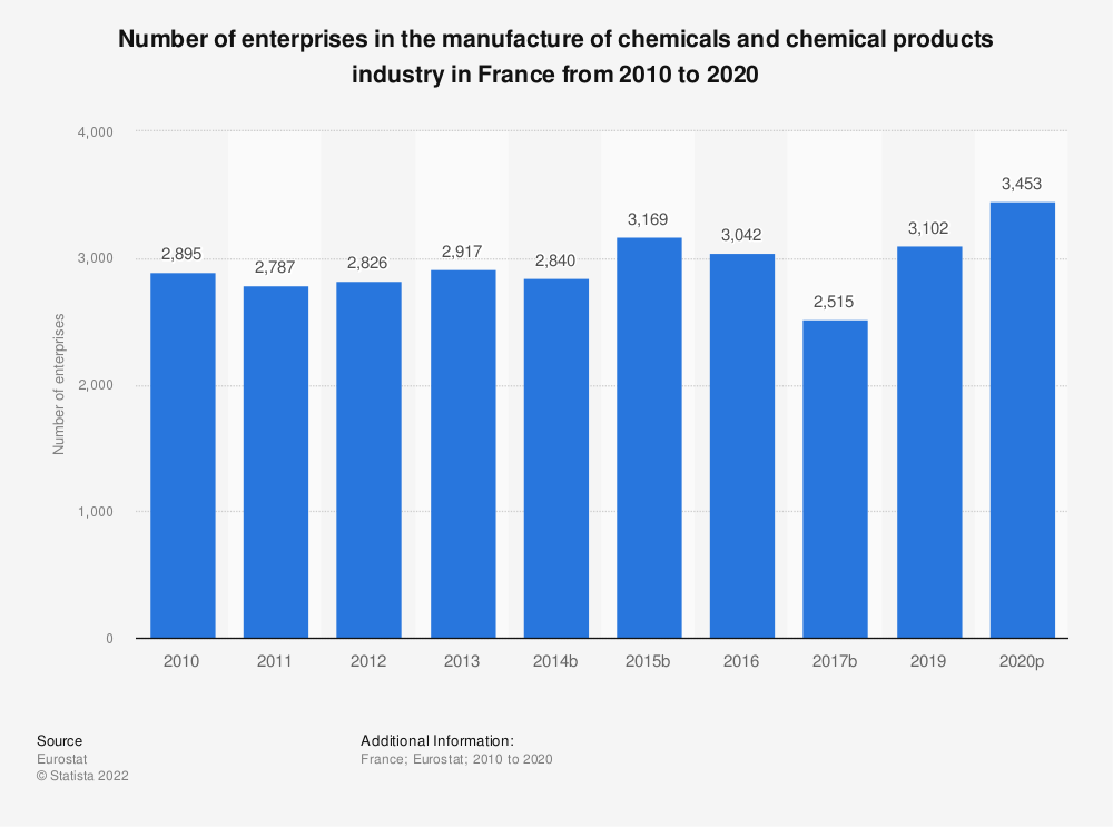 Statistic: Number of enterprises in the manufacture of chemicals and chemical products industry in France from 2008 to 2016 | Statista