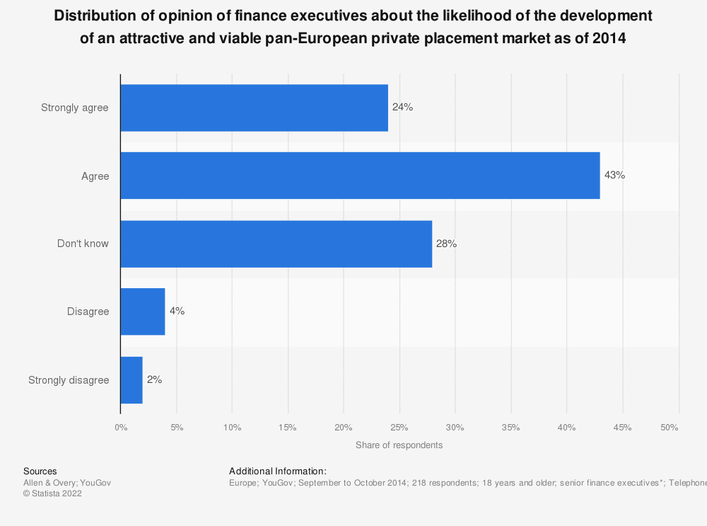 Statistic: Distribution of opinion of finance executives about the likelihood of the development of an attractive and viable pan-European private placement market as of 2014 | Statista