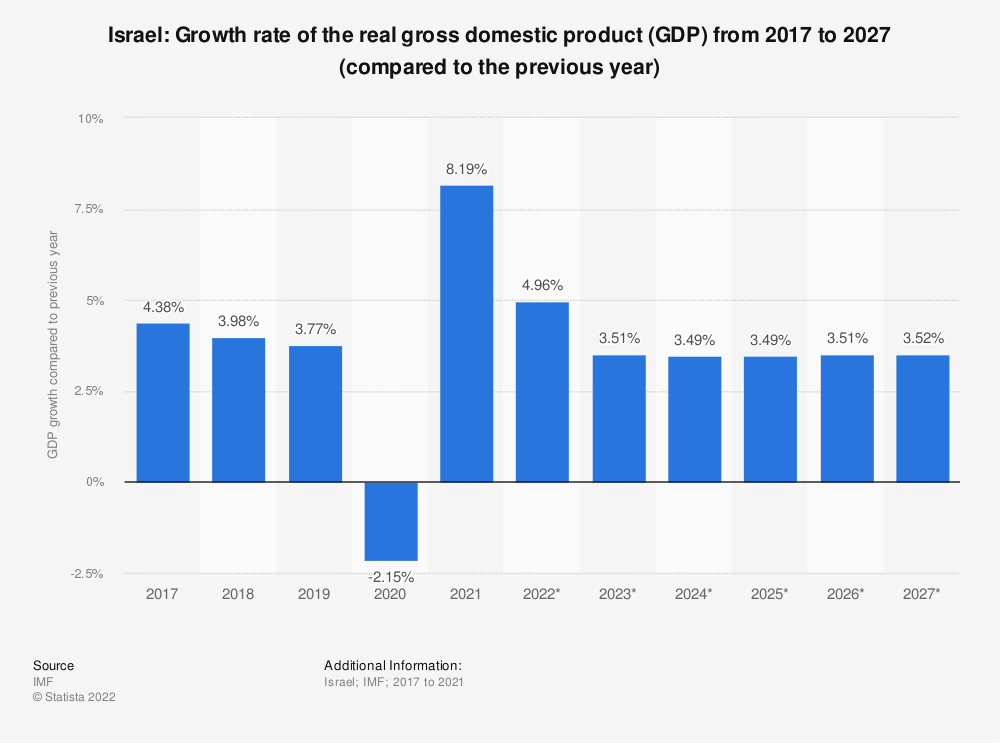 Statistic: Israel: Growth rate of the real gross domestic product (GDP) from 2015 to 2025 (compared to the previous year) | Statista