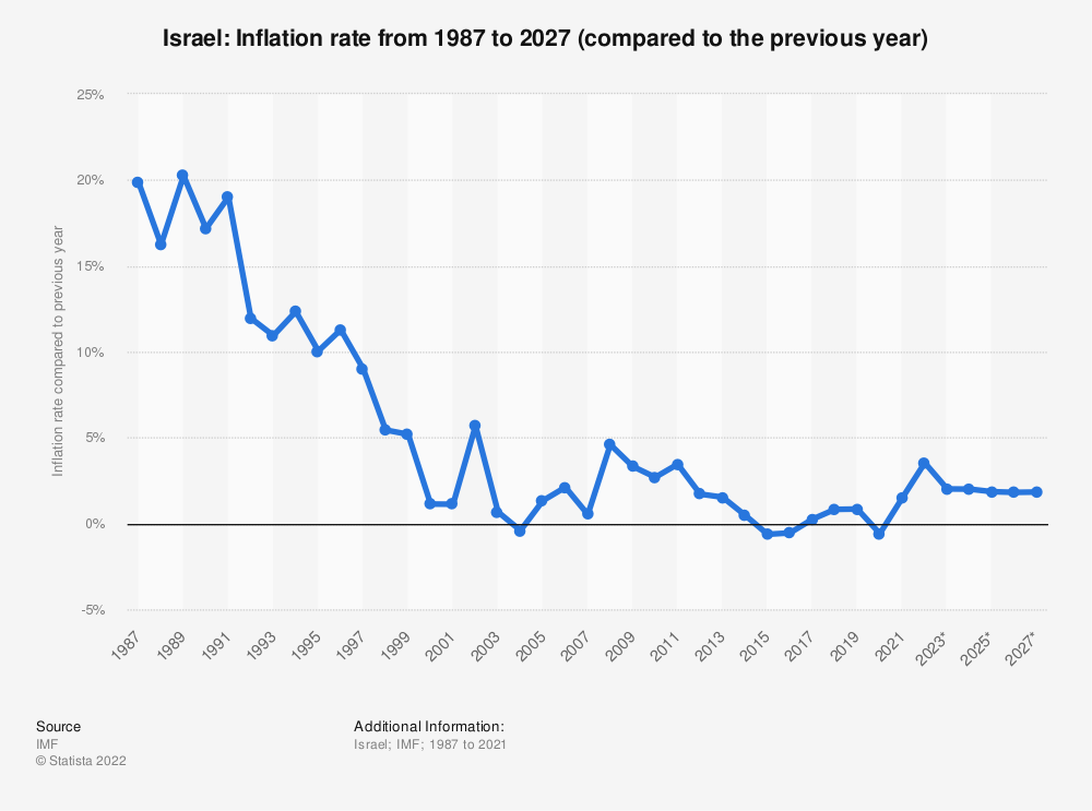 Israel - Inflation rate 2024 | Statista