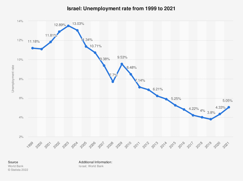 Statistic: Israel: Unemployment rate from 1999 to 2019 | Statista