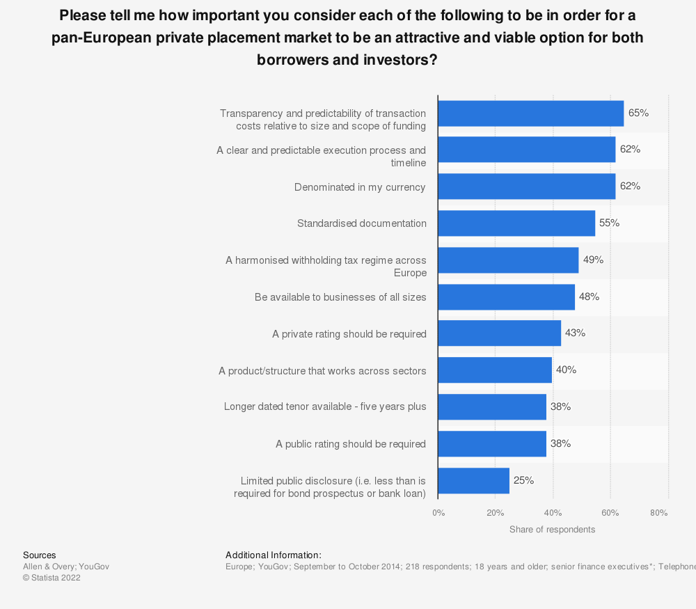 Statistic: Please tell me how important you consider each of the following to be in order for a pan-European private placement market to be an attractive and viable option for both borrowers and investors? | Statista