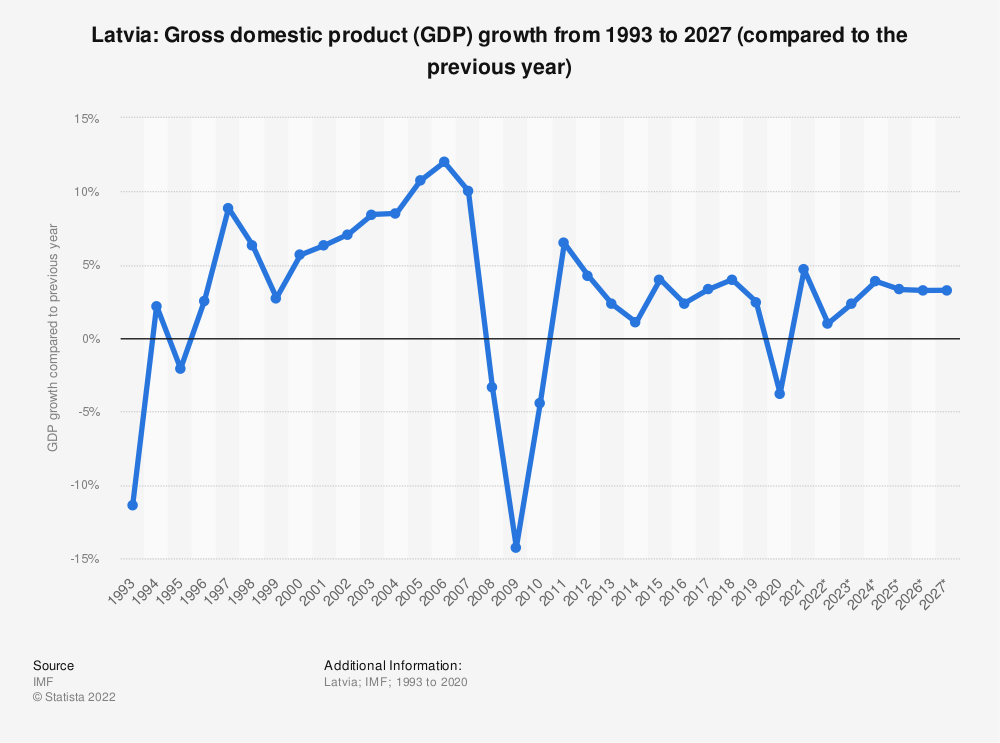 Statistic: Latvia: Growth rate of the real gross domestic product (GDP) from 2012 to 2022 (compared to the previous year) | Statista