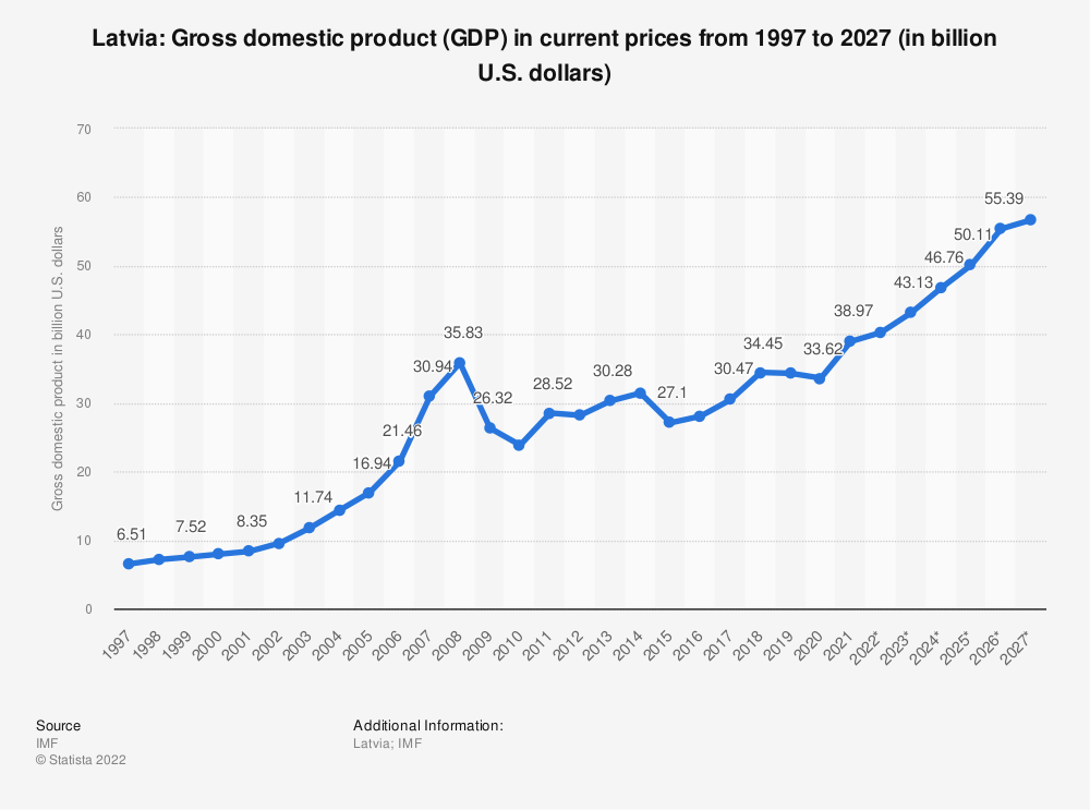 Statistic: Latvia: Gross domestic product (GDP) in current prices from 1994 to 2024 (in billion U.S. dollars) | Statista