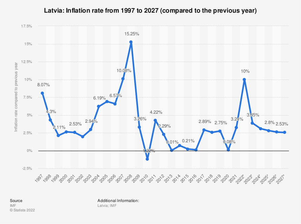 Statistic: Latvia: Inflation rate from 2014 to 2024 (compared to the previous year) | Statista