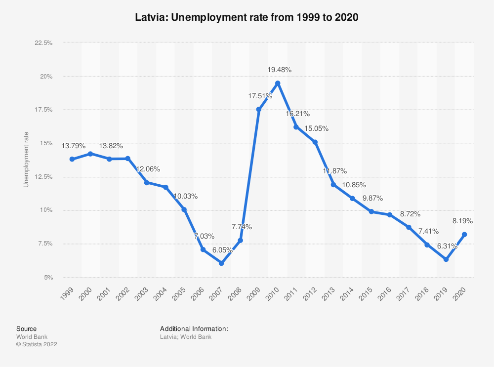 Statistic: Latvia: Unemployment rate from 1998 to 2018 | Statista