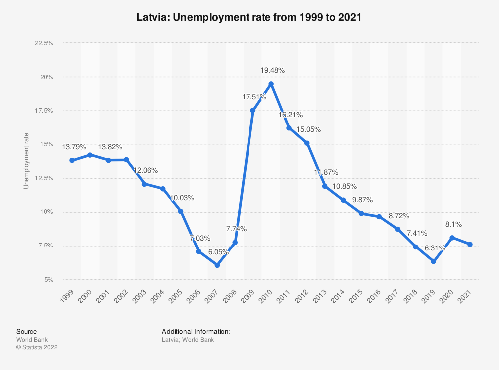 Statistic: Latvia: Unemployment rate from 2008 to 2018 | Statista
