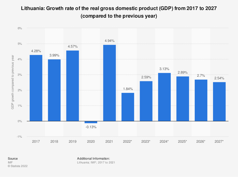 Statistic: Lithuania: Growth rate of the real gross domestic product (GDP) from 2009 to 2021 (compared to the previous year) | Statista